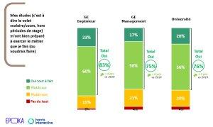 Malgré la crise, les jeunes gardent majoritairement confiance dans leur diplôme.