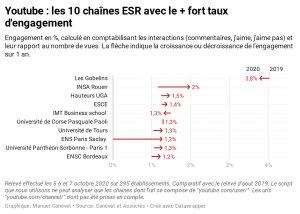 10 chaînes ESR avec le plus fort taux d'engagement