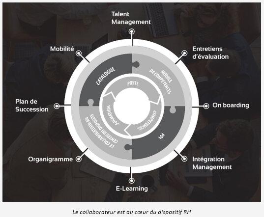 Comment impliquer 20.000 collaborateurs dans la transformation RH ?-D.R.