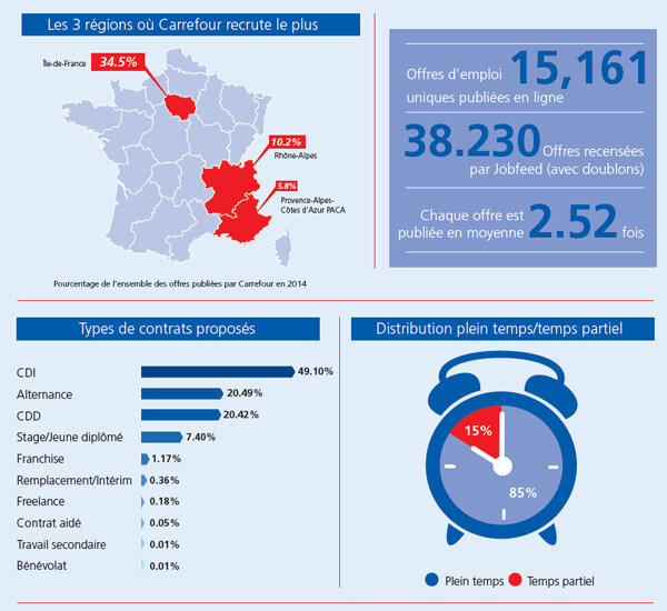 Les 8 sites emploi les plus utilisés par Carrefour en 2014-D.R.