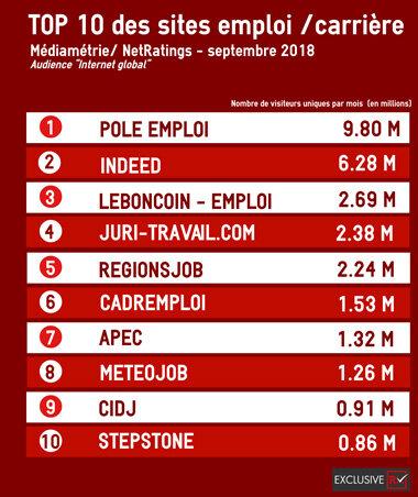 Le classement des sites emploi en septembre 2018-D.R.