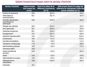 Salaire horaire brut moyen selon le secteur d'activité - © Insee